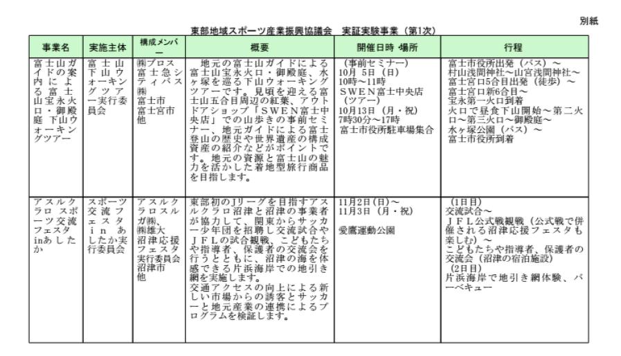 東部地域スポーツ産業振興協議会実証実験事業(第1次)