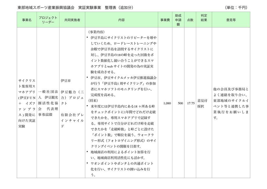 東部地域スポーツ産業振興協議会実証実験事業整理表(追加分)